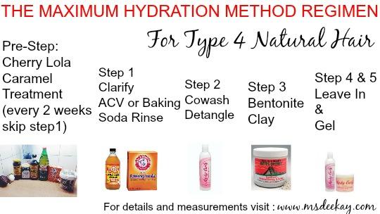 the maximum hydration method regimen